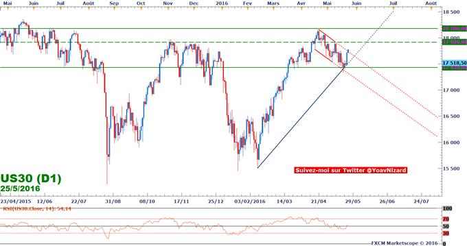 Dow Jones : Wall Street salue un regain d'appétence au risque