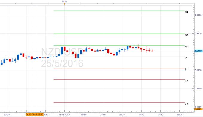 NZD/USD - Pivotpunkte
