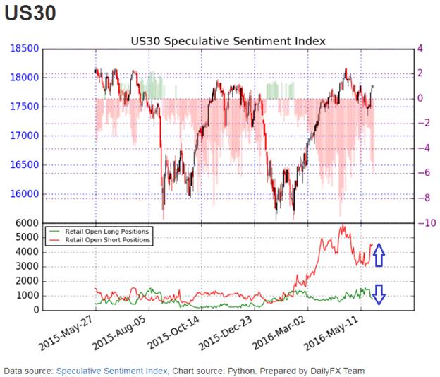 DJIA verzeichnet zweiten 3-stelligen Anstieg in Folge - Wird der Anstieg sich fortsetzen?