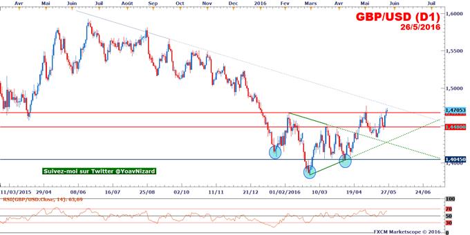 GBP/USD : Le marché tente un pull-back sur 1,4670$ malgré la révision en baisse du taux de croissance UK