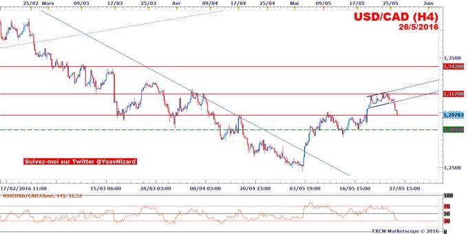 USD/CAD : BoC et remontée du pétrole épaulent le dollar canadien