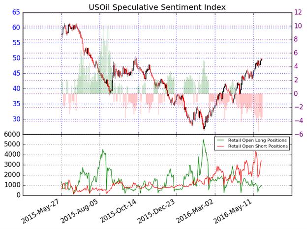 WTI Crude Oil Price Forecast: Hello, $50!
