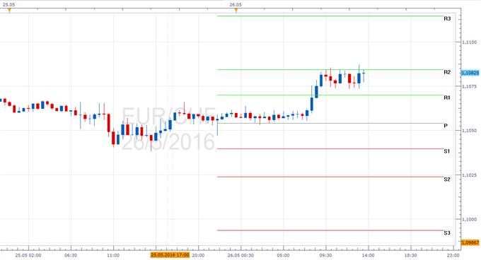 EUR/CHF - Pivotpunkte