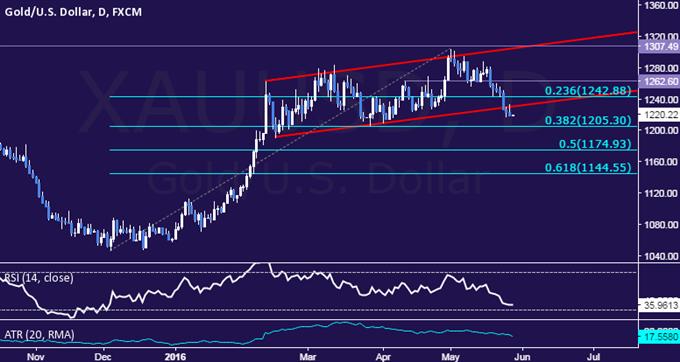 Crude Oil und Goldkurse könnten aufgrund von US-BIP und Yellen Kommentare fallen