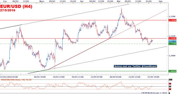 EUR/USD_:_La_Réserve_Fédérale_pourrait_relever_ses_taux_directeurs_en_juin