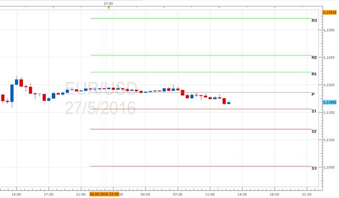 EUR/USD - Pivotpunkte