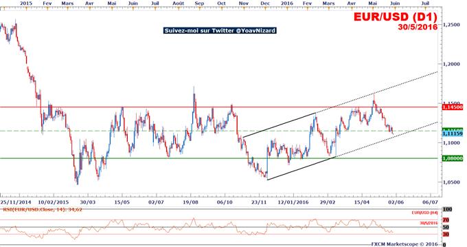 EUR/USD_:_Le_dollar_garde_la_main_sur_le_Forex_malgré_une_croissance_US_décevante