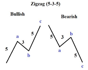 Elliott-Wellen-Muster: Was ist ein Zickzack?