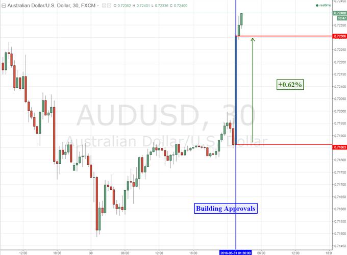 Australian Dollar Rallies as Building Approvals Beat Estimates