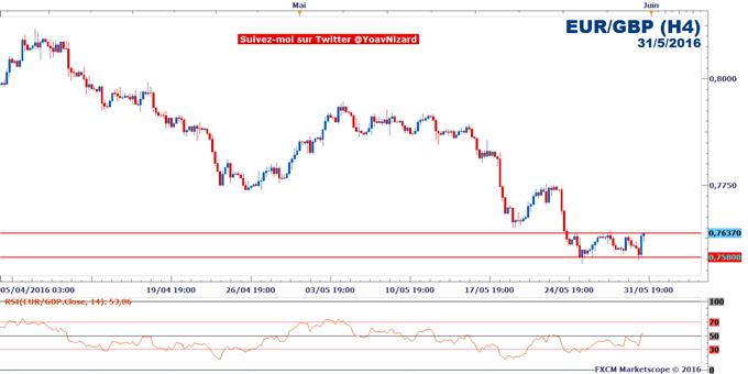 EUR/GBP : La menace déflationniste en Zone Euro monte d'un cran avant la BCE