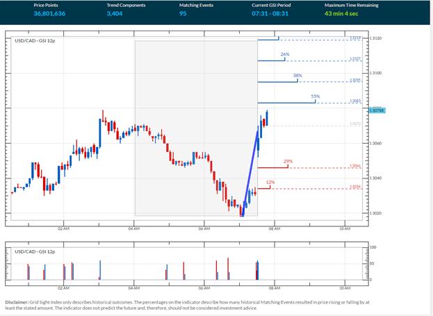 USD/CAD Momentum wendet nach BIP-Daten höher