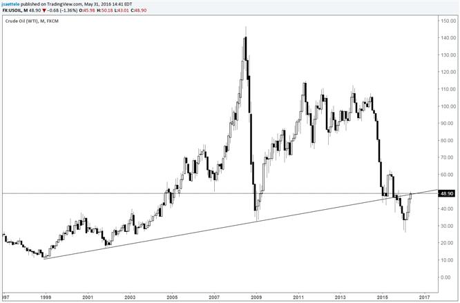 Crude Finishing May at Underside of 18 Year Trendline