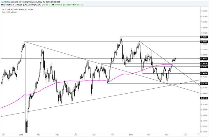 USD/CHF Maintaining Bullish Wedge Breakout