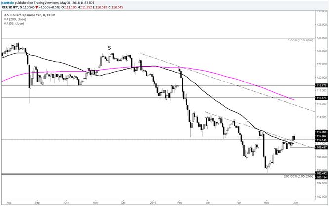 USD/JPY 109.40 is the Near Term Pivot
