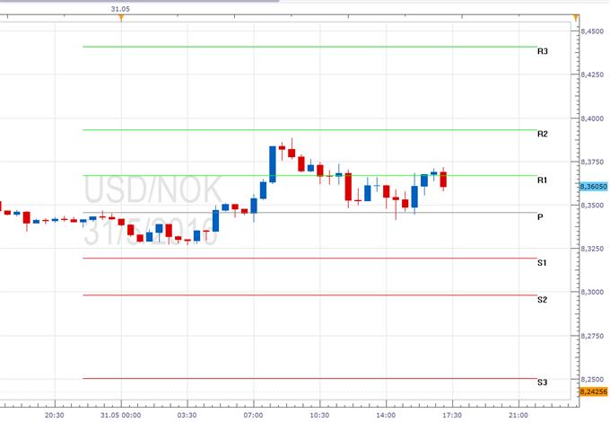 USD/NOK - Pivotpunkte