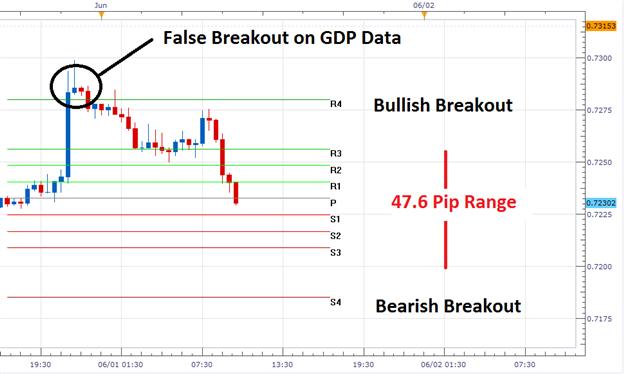 AUD/USD Falls Short on GDP Data