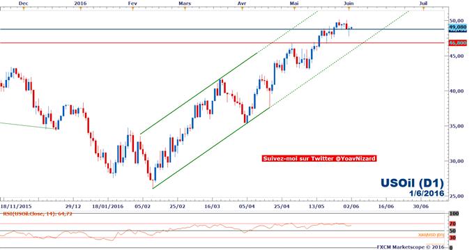 Pétrole_/_WTI_:_Le_marché_envisage_sérieusement_de_franchir_50$_avant_les_stocks_US_et_la_réunion_de_l'OPEP