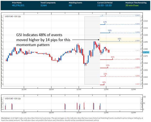 USD/CAD Short Term Levels Ahead of OPEC, Crude Oil Inventories