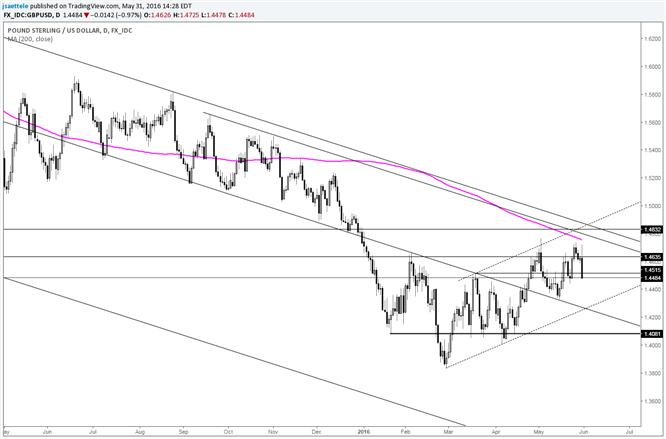 GBP/USD Near Term Focus Still on 1.4300