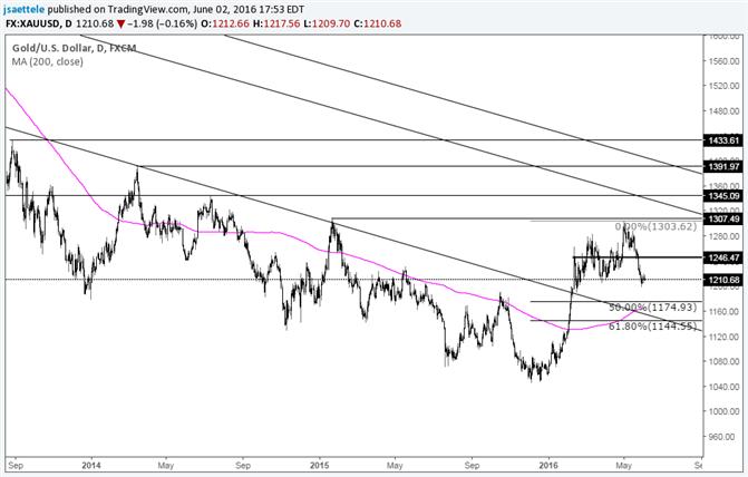 Gold Conslidates at Lows
