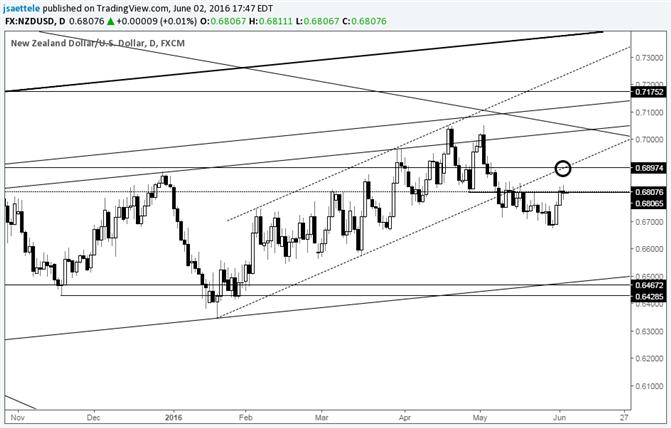 NZD/USD .6900 Remains a Big Level