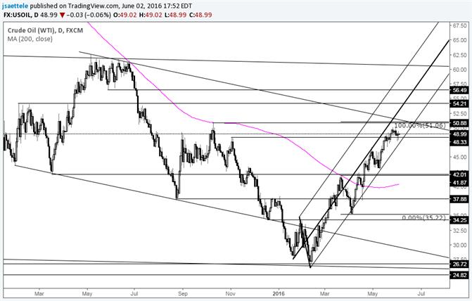 Crude Oil Widerstand liegt bei ca. 51
