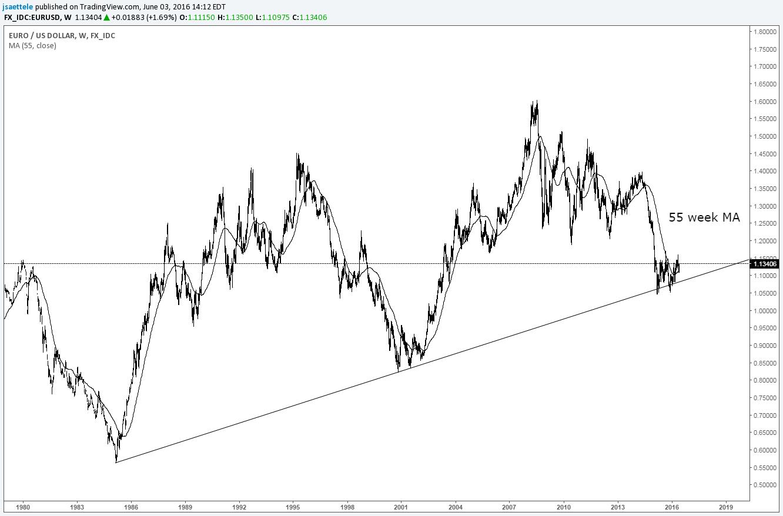 Eur Usd Long Term Bull Trend Holding Support Marketscreener