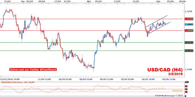 USD/CAD : L'enquête ADP en soutien du dollar US avant le rapport NFP