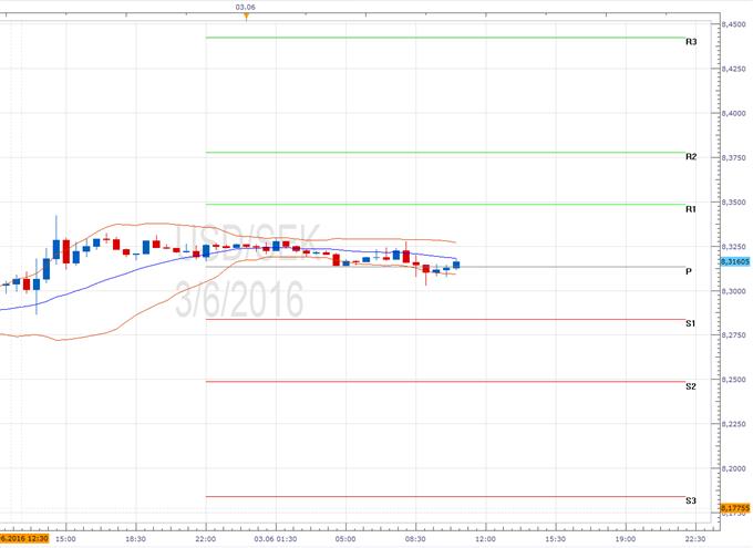 USD/SEK - Pivotpunkte