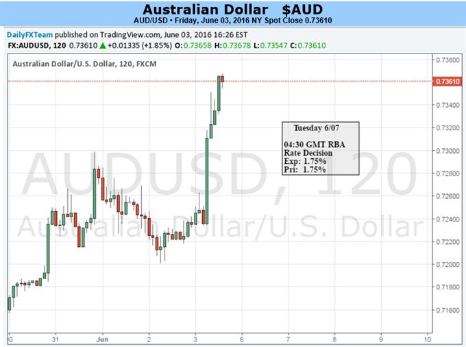 Aussie Dollar steht vor weiterer volatiler Woche mit RBA und Rede von Yellen