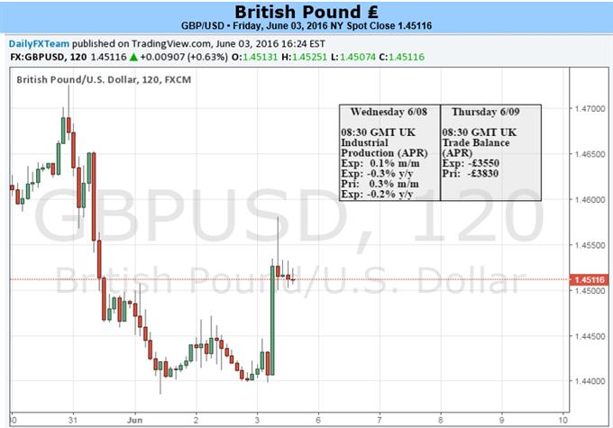 GBP/USD to Eye Range Resistance on Dovish Fed Rhetoric