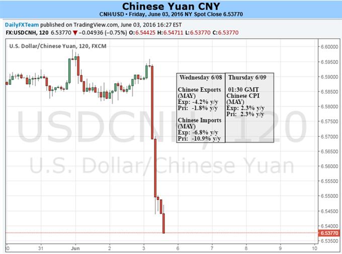 Yuan handelt in beide Richtung nach Treffen USA-China und MSCI-Aufnahme