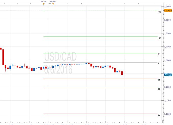 USD/CAD - Pivotpunkte