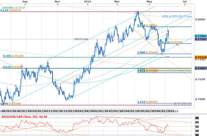 EUR/GBP Off Resistance- Broader Outlook Constructive Above 7645