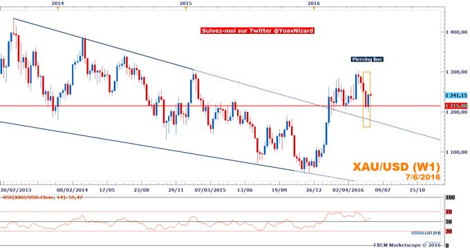 Once d'or : Le cours de l'or revigoré par le repli du dollar