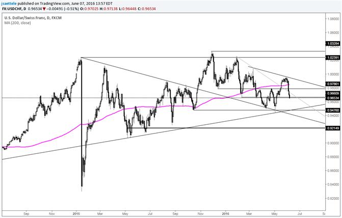 USD/CHF Bullish Wedge FAILED Pattern is Bearish