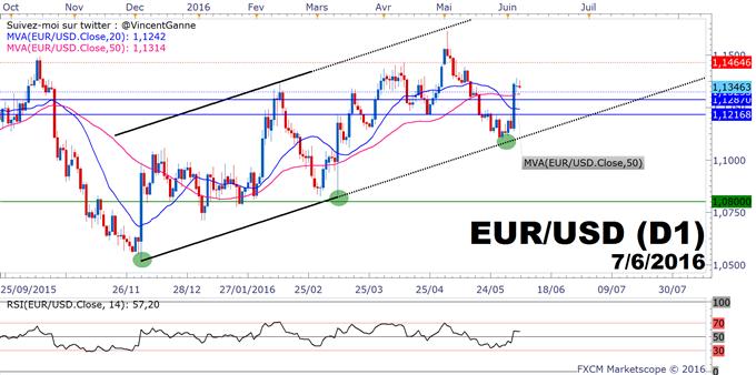 EuroDollar (eurusd) - analyse technique : le retracement devrait être peu ample avant de tester 1.14$/1.1450$