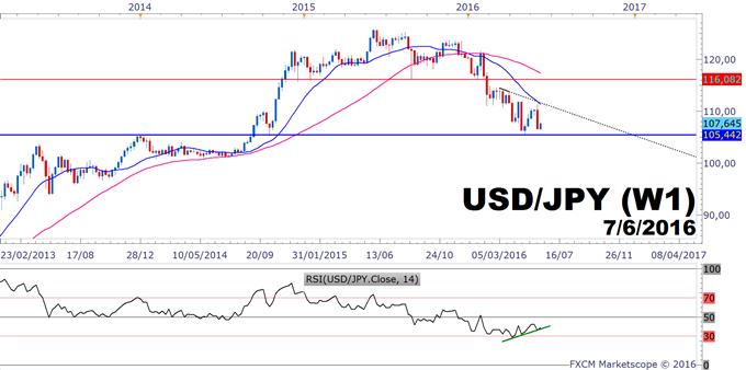 USD/JPY : Dollar US et attrait pour le risque se neutralisent à court terme