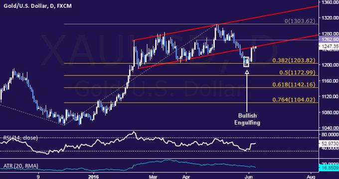 Der Goldkurs könnte auf Grund von FOMC sinken, da Crude Oil wegen China Daten steigt