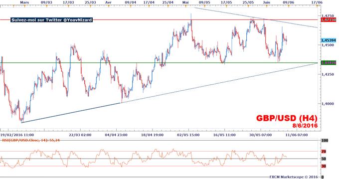 GBP/USD : Le marché indécis, le taux de change dans un range