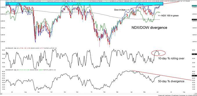 S&P 500: Divergences at Current Levels Warrants Caution