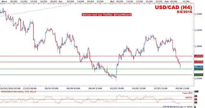 USD/CAD : Le pétrole accélère, le dollar canadien aussi