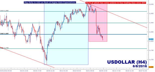 Dollar-Schwäche liegt im Trend; aber wie lange noch?