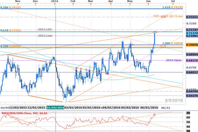 NZD/USD: RBNZ Breakout Approaching Initial Resistance Targets