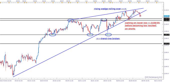 S&P 500: Short-term Chart Weakening, Nasdaq 100 Could Be the Better Short