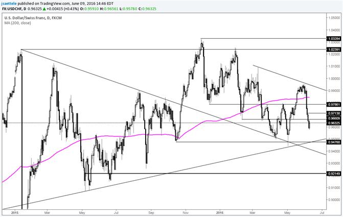 USD/CHF Weakness Extends Following Failed Wedge Breakout