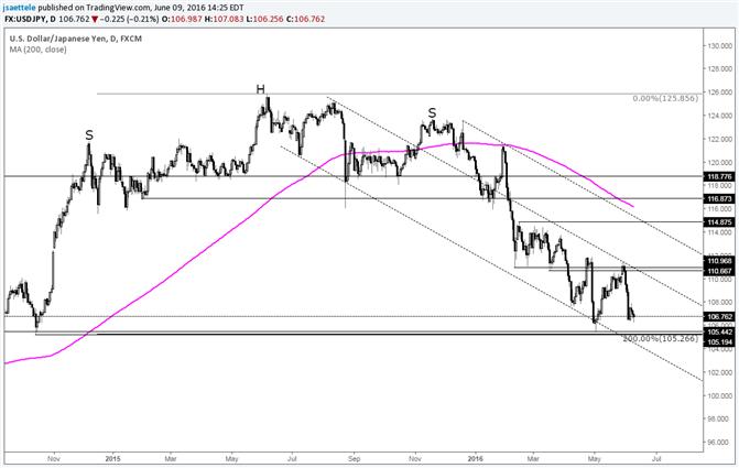 USD/JPY Oscillating Near Major Market Level