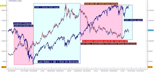 Die gegabelte Risiko-Rallye setzt sich fort mit einem Auge auf FOMC
