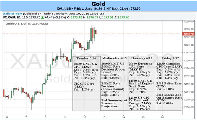 Fed wird Gold Rallye anfachen oder beenden - Bullische Entwertung beim Wochentief