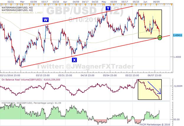 GBP/USD-Schwan taucht ab in 3-Monate-Unterstützung